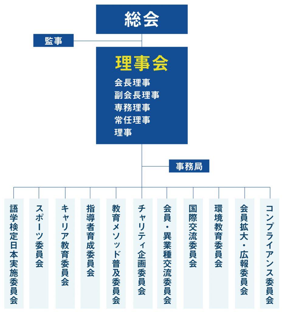 日本青少年育成協会組織図2020